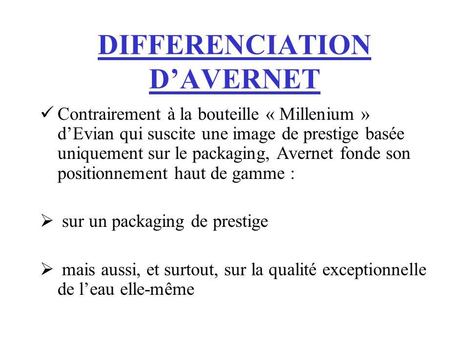 DIFFERENCIATION DAVERNET Contrairement à la bouteille « Millenium » dEvian qui suscite une image de prestige basée uniquement sur le packaging, Averne