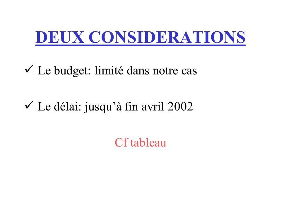 DEUX CONSIDERATIONS Le budget: limité dans notre cas Le délai: jusquà fin avril 2002 Cf tableau
