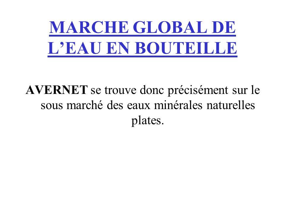 MARCHE GLOBAL DE LEAU EN BOUTEILLE AVERNET se trouve donc précisément sur le sous marché des eaux minérales naturelles plates.