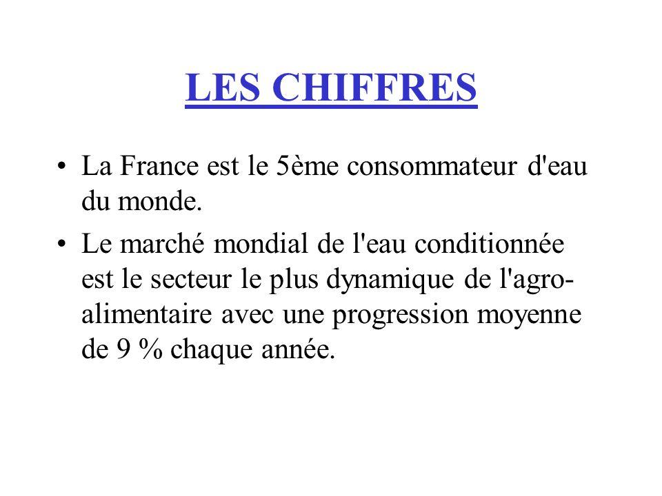 LES CHIFFRES La France est le 5ème consommateur d'eau du monde. Le marché mondial de l'eau conditionnée est le secteur le plus dynamique de l'agro- al