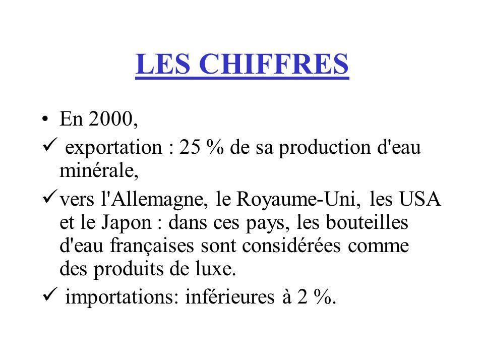 LES CHIFFRES En 2000, exportation : 25 % de sa production d'eau minérale, vers l'Allemagne, le Royaume-Uni, les USA et le Japon : dans ces pays, les b