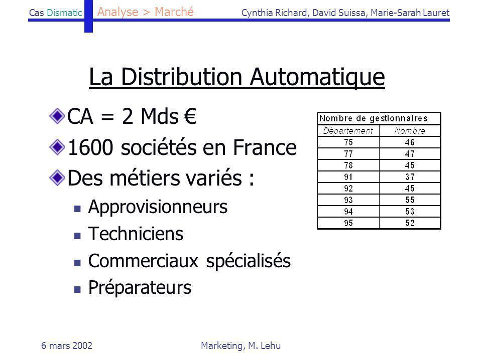 Cas DismaticCynthia Richard, David Suissa, Marie-Sarah Lauret 6 mars 2002Marketing, M. Lehu La Distribution Automatique CA = 2 Mds 1600 sociétés en Fr