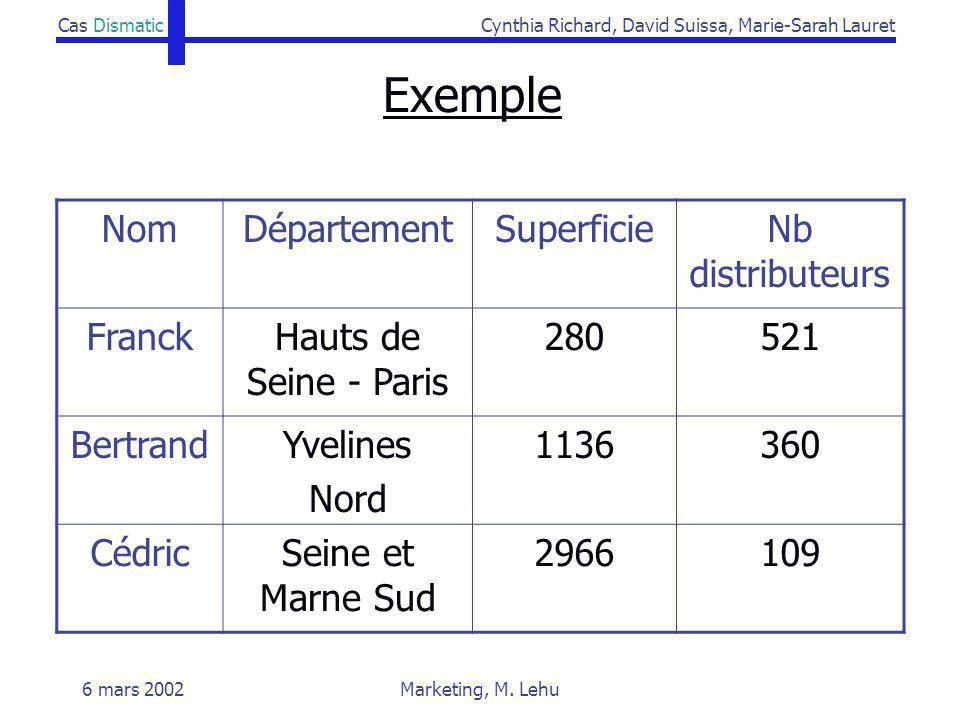 Cas DismaticCynthia Richard, David Suissa, Marie-Sarah Lauret 6 mars 2002Marketing, M. Lehu Exemple NomDépartementSuperficieNb distributeurs FranckHau