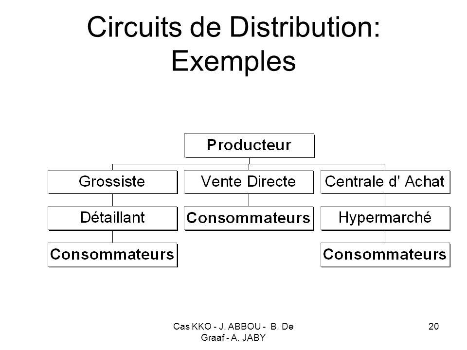 Cas KKO - J. ABBOU - B. De Graaf - A. JABY 20 Circuits de Distribution: Exemples
