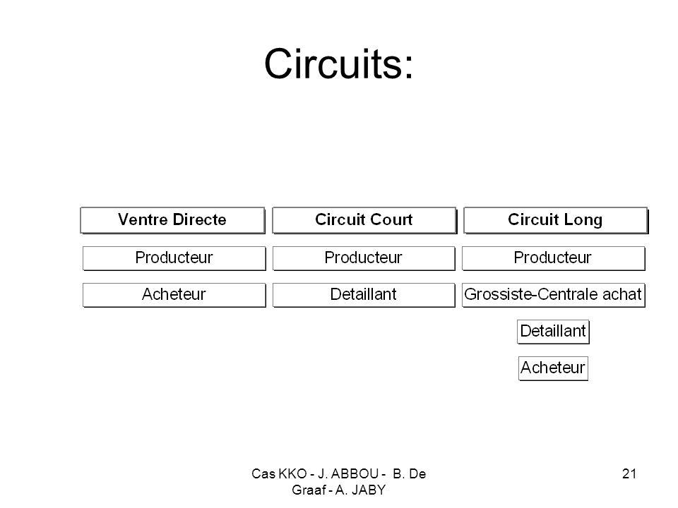 Cas KKO - J. ABBOU - B. De Graaf - A. JABY 21 Circuits: