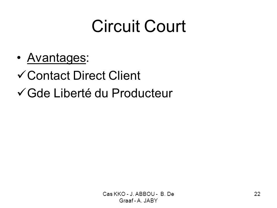 Cas KKO - J. ABBOU - B. De Graaf - A. JABY 22 Circuit Court Avantages: Contact Direct Client Gde Liberté du Producteur