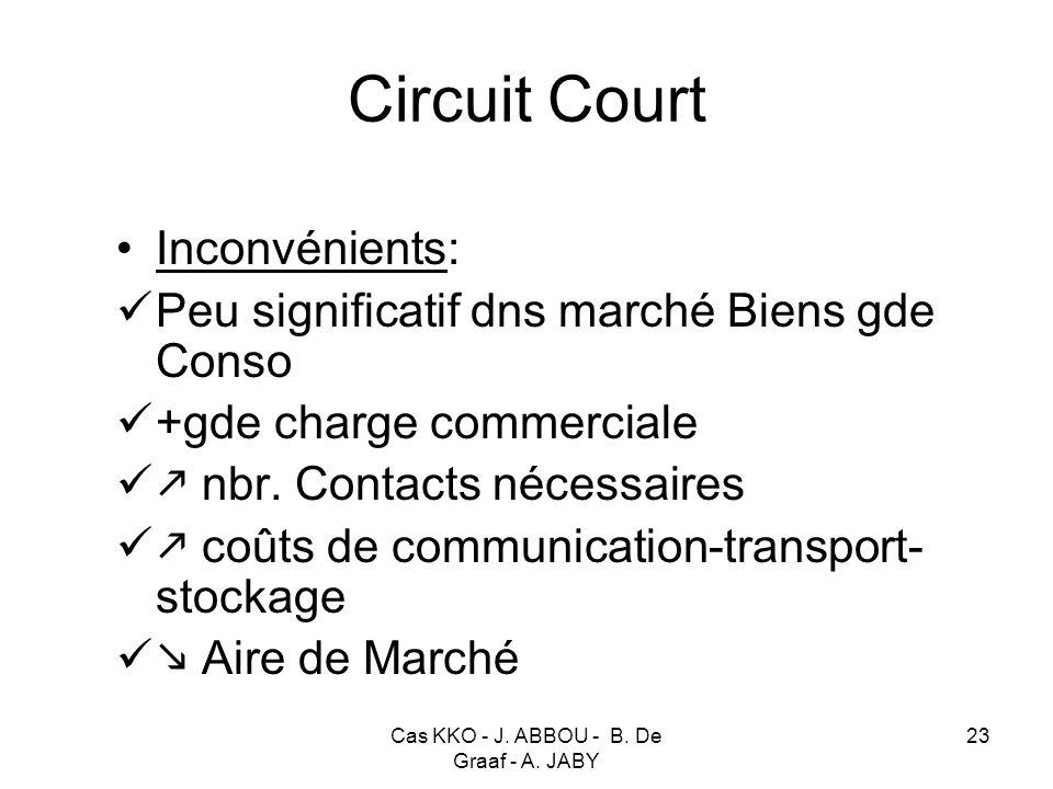 Cas KKO - J. ABBOU - B. De Graaf - A. JABY 23 Circuit Court Inconvénients: Peu significatif dns marché Biens gde Conso +gde charge commerciale nbr. Co