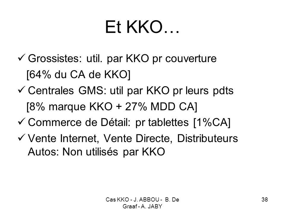 Cas KKO - J. ABBOU - B. De Graaf - A. JABY 38 Et KKO… Grossistes: util. par KKO pr couverture [64% du CA de KKO] Centrales GMS: util par KKO pr leurs
