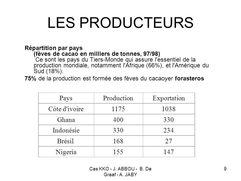 Cas KKO - J. ABBOU - B. De Graaf - A. JABY 9 LES PRODUCTEURS Répartition par pays (fèves de cacao en milliers de tonnes, 97/98) Ce sont les pays du Ti