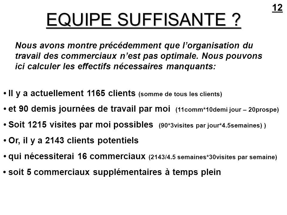 ZONES GEOGRAPHIQUES 13 DISMATIC, qui travaille en île de France couvre toute la région structure géographique par département; quand un département est trop grand il est découpé en deux diminution des coûts gain de temps donc dargent