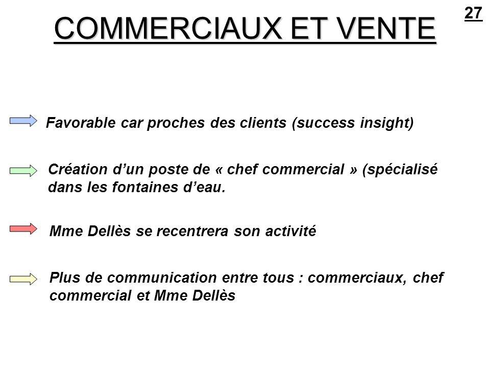 COMMERCIAUX ET VENTE 27 Favorable car proches des clients (success insight) Création dun poste de « chef commercial » (spécialisé dans les fontaines d