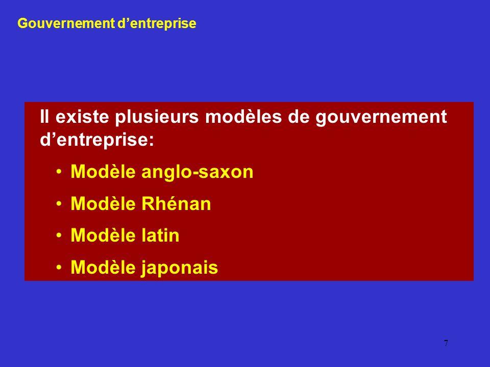 7 Il existe plusieurs modèles de gouvernement dentreprise: Modèle anglo-saxon Modèle Rhénan Modèle latin Modèle japonais Gouvernement dentreprise