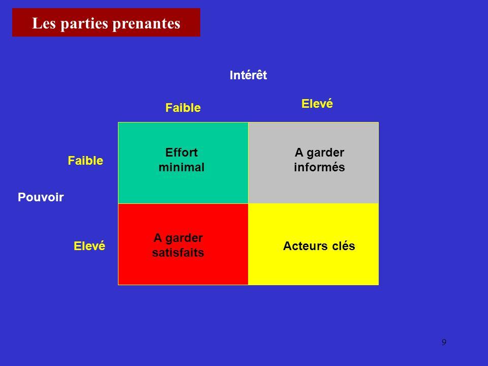 9 Acteurs clés A garder satisfaits A garder informés Effort minimal Intérêt Pouvoir Faible Elevé Les parties prenantes