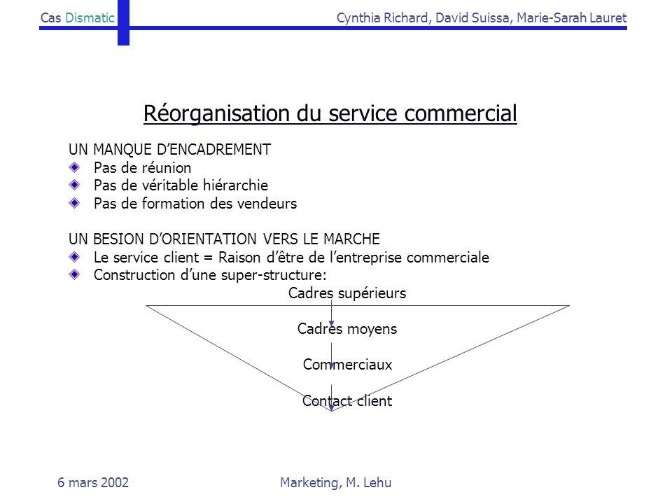 Cas DismaticCynthia Richard, David Suissa, Marie-Sarah Lauret 6 mars 2002Marketing, M. Lehu Réorganisation du service commercial UN MANQUE DENCADREMEN