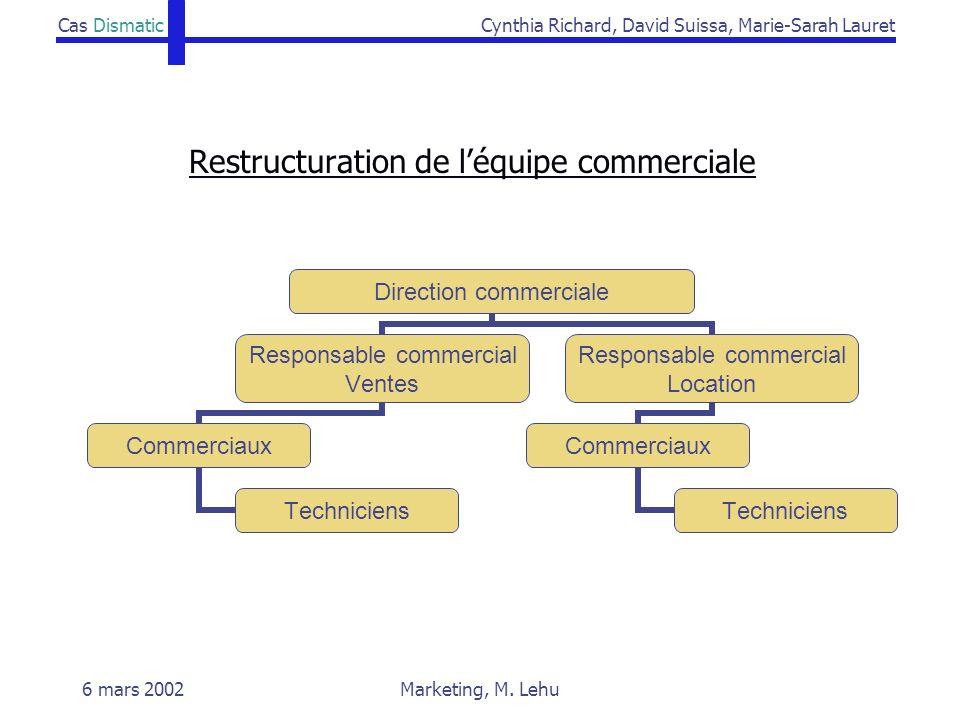 Cas DismaticCynthia Richard, David Suissa, Marie-Sarah Lauret 6 mars 2002Marketing, M. Lehu Restructuration de léquipe commerciale Direction commercia
