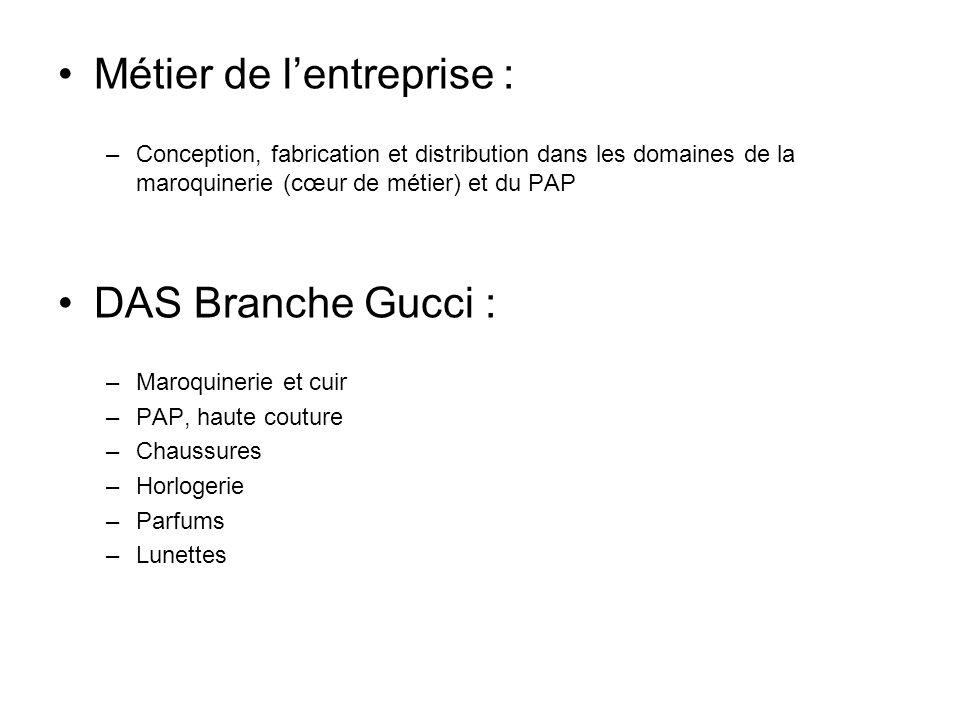 Métier de lentreprise : –Conception, fabrication et distribution dans les domaines de la maroquinerie (cœur de métier) et du PAP DAS Branche Gucci : –
