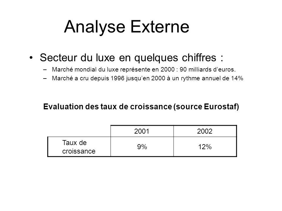Analyse Externe Secteur du luxe en quelques chiffres : –Marché mondial du luxe représente en 2000 : 90 milliards deuros. –Marché a cru depuis 1996 jus