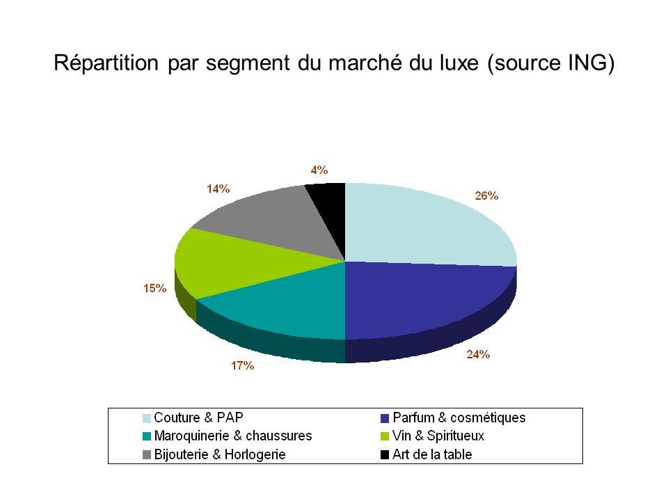 Répartition par segment du marché du luxe (source ING)