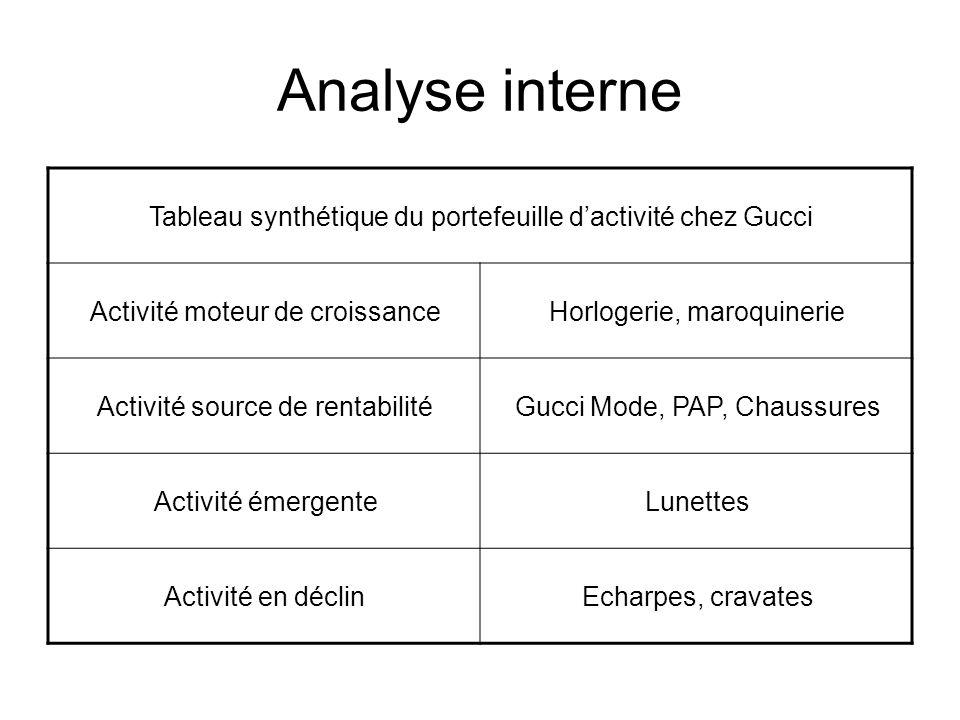 Analyse interne Tableau synthétique du portefeuille dactivité chez Gucci Activité moteur de croissanceHorlogerie, maroquinerie Activité source de rent