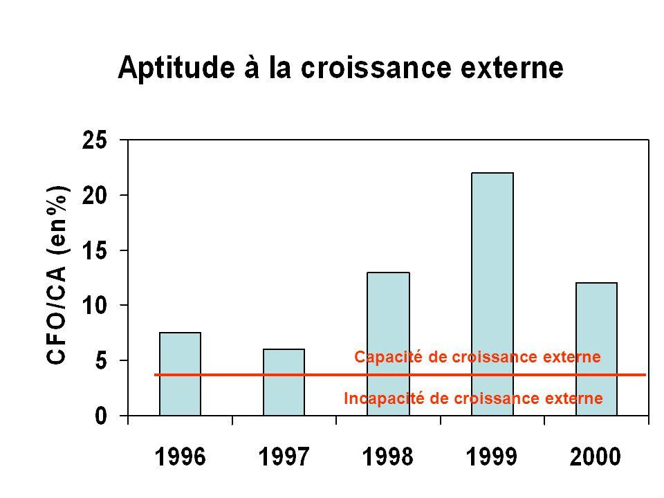 Capacité de croissance externe Incapacité de croissance externe