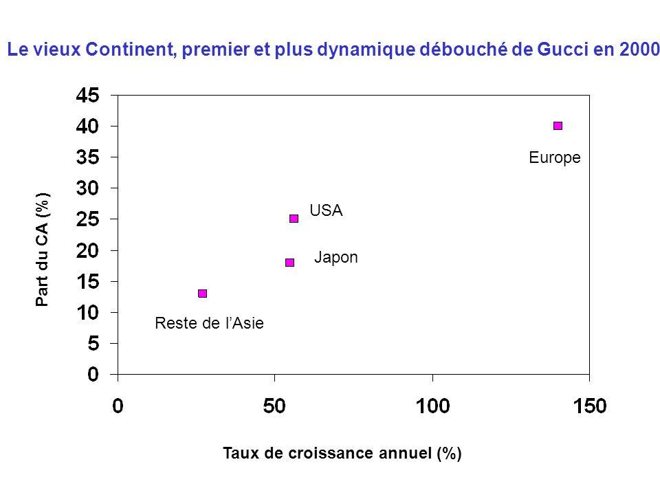 Taux de croissance annuel (%) Part du CA (%) Le vieux Continent, premier et plus dynamique débouché de Gucci en 2000 Reste de lAsie Japon USA Europe
