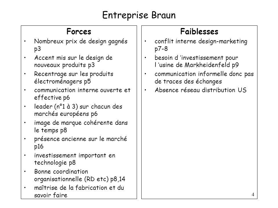 4 Entreprise Braun Forces Nombreux prix de design gagnés p3 Accent mis sur le design de nouveaux produits p3 Recentrage sur les produits électroménage
