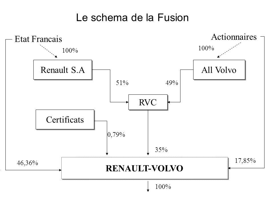 Le schema de la Fusion Etat Francais Actionnaires Renault S.A All Volvo RVC Certificats RENAULT-VOLVO 100% 51%49% 46,36% 17,85% 35% 0,79% 100%