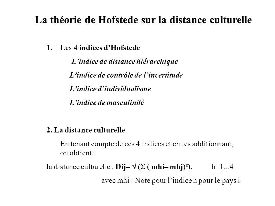 1.Les 4 indices dHofstede Lindice de distance hiérarchique Lindice de contrôle de lincertitude Lindice dindividualisme Lindice de masculinité 2. La di