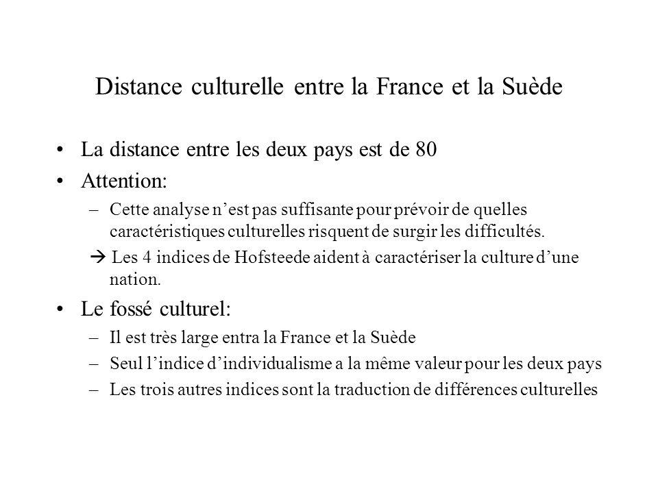 Distance culturelle entre la France et la Suède La distance entre les deux pays est de 80 Attention: –Cette analyse nest pas suffisante pour prévoir d