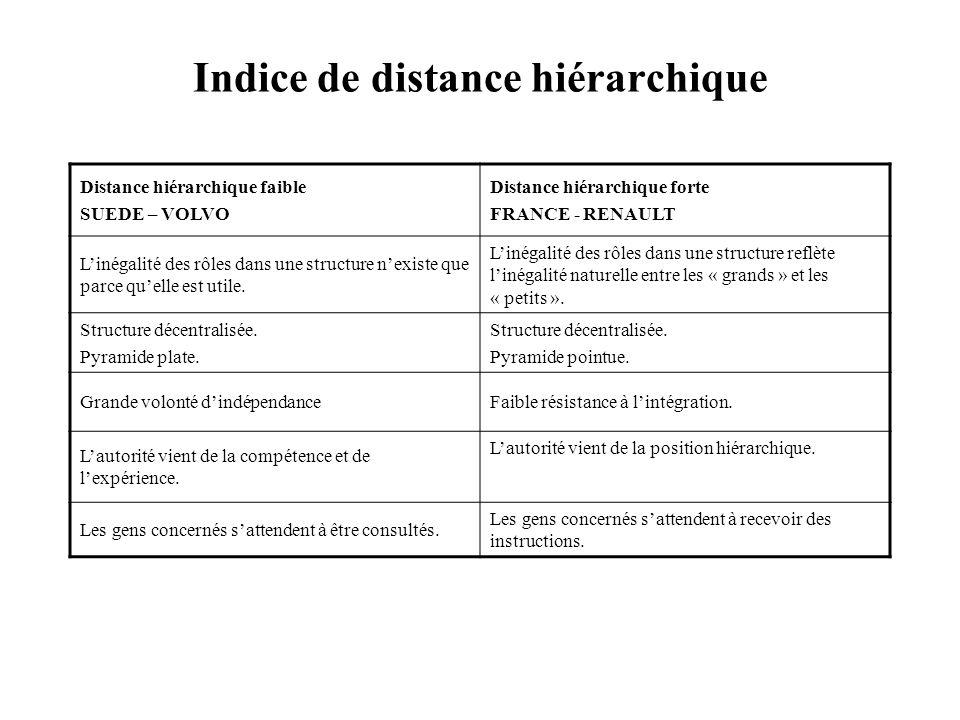 Indice de distance hiérarchique Distance hiérarchique faible SUEDE – VOLVO Distance hiérarchique forte FRANCE - RENAULT Linégalité des rôles dans une