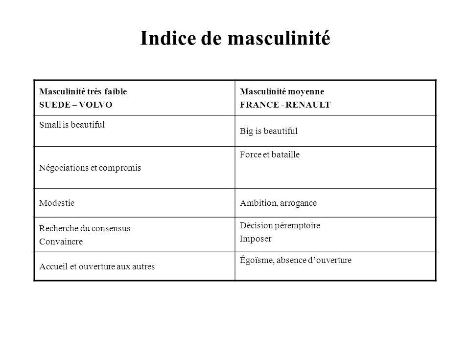 Indice de masculinité Masculinité très faible SUEDE – VOLVO Masculinité moyenne FRANCE - RENAULT Small is beautiful Big is beautiful Négociations et c