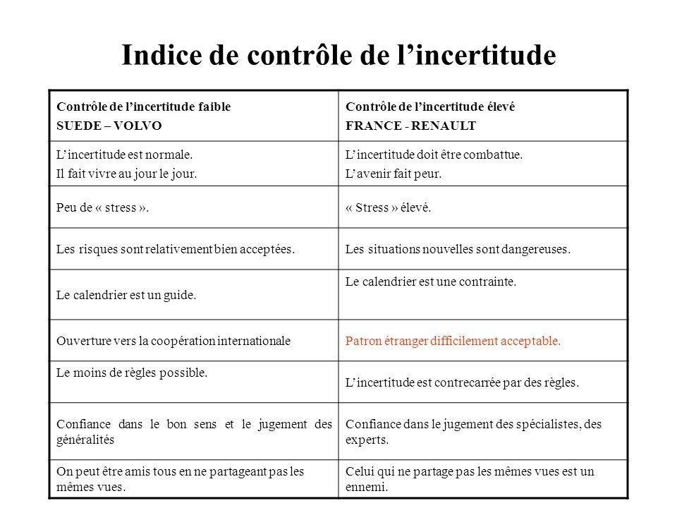 Indice de contrôle de lincertitude Contrôle de lincertitude faible SUEDE – VOLVO Contrôle de lincertitude élevé FRANCE - RENAULT Lincertitude est norm