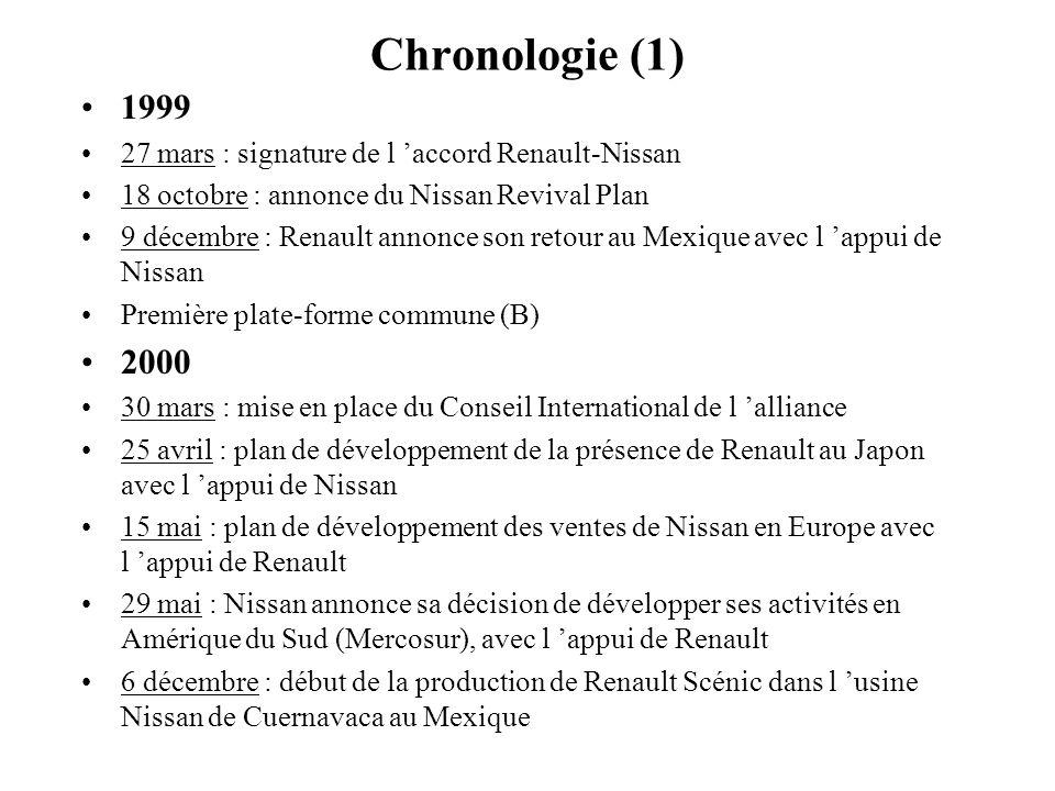 Chronologie (1) 1999 27 mars : signature de l accord Renault-Nissan 18 octobre : annonce du Nissan Revival Plan 9 décembre : Renault annonce son retou