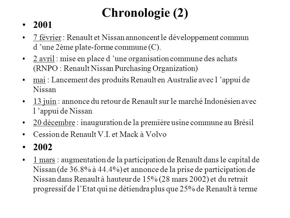 Chronologie (2) 2001 7 février : Renault et Nissan annoncent le développement commun d une 2ème plate-forme commune (C). 2 avril : mise en place d une