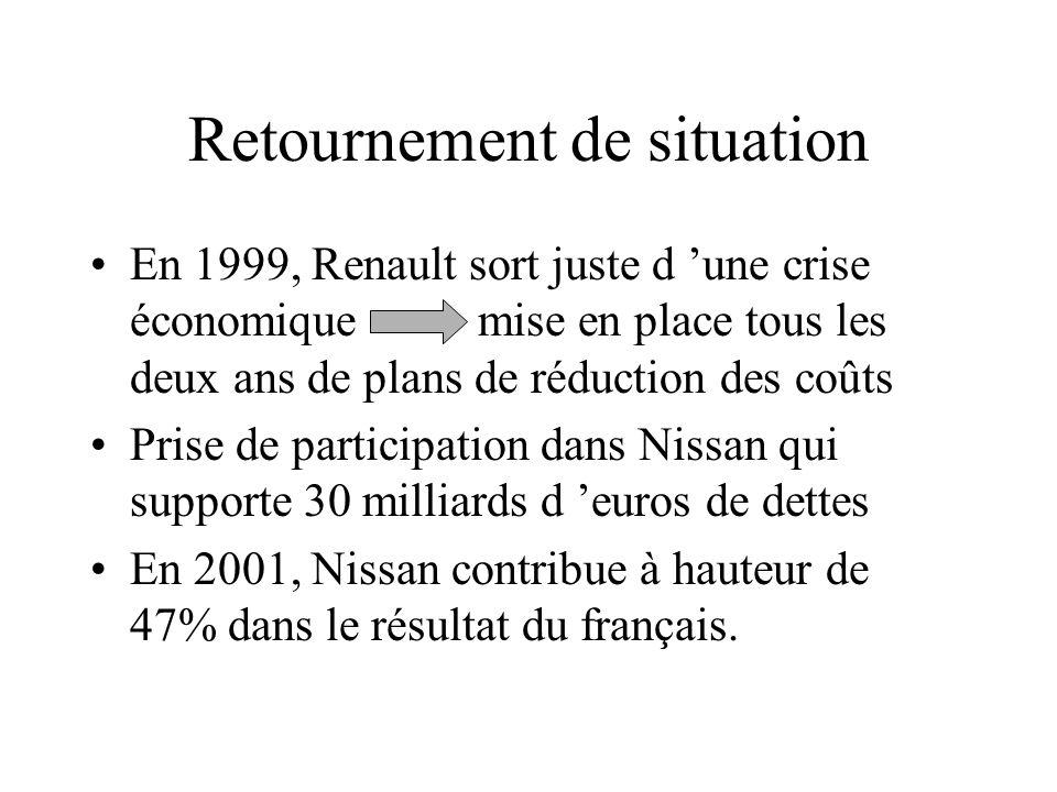 Retournement de situation En 1999, Renault sort juste d une crise économique mise en place tous les deux ans de plans de réduction des coûts Prise de