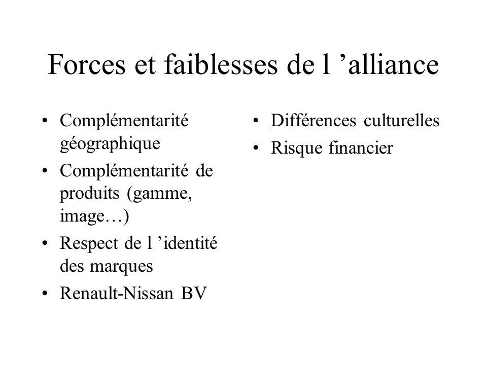 Forces et faiblesses de l alliance Complémentarité géographique Complémentarité de produits (gamme, image…) Respect de l identité des marques Renault-