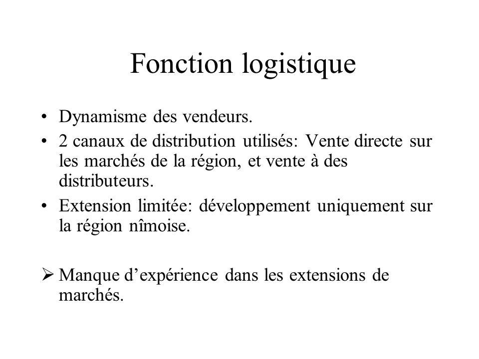 Fonction logistique Dynamisme des vendeurs. 2 canaux de distribution utilisés: Vente directe sur les marchés de la région, et vente à des distributeur