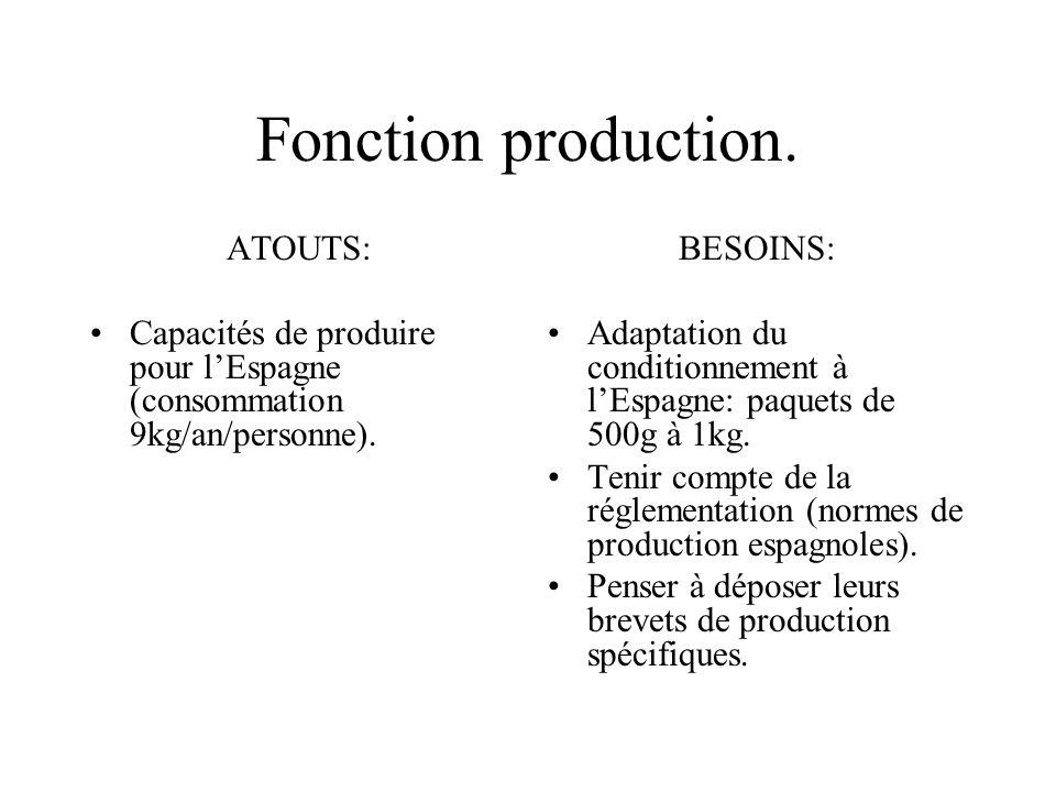 Fonction production. ATOUTS: Capacités de produire pour lEspagne (consommation 9kg/an/personne). BESOINS: Adaptation du conditionnement à lEspagne: pa