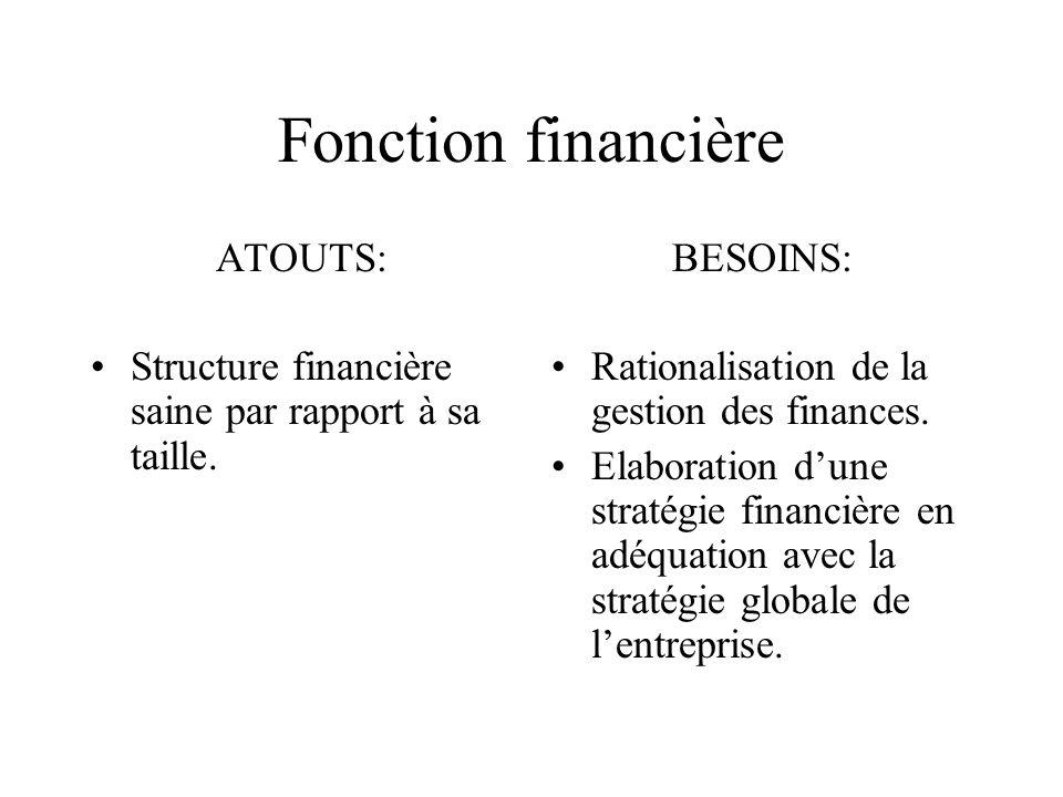 Fonction financière ATOUTS: Structure financière saine par rapport à sa taille. BESOINS: Rationalisation de la gestion des finances. Elaboration dune