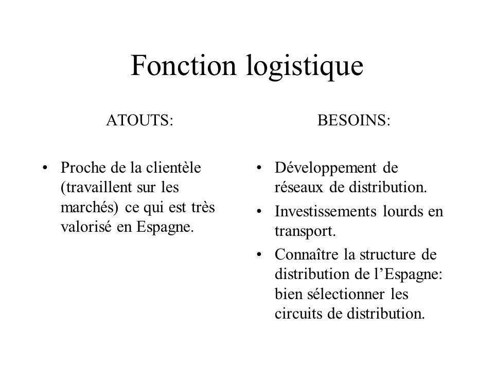 Fonction logistique ATOUTS: Proche de la clientèle (travaillent sur les marchés) ce qui est très valorisé en Espagne. BESOINS: Développement de réseau