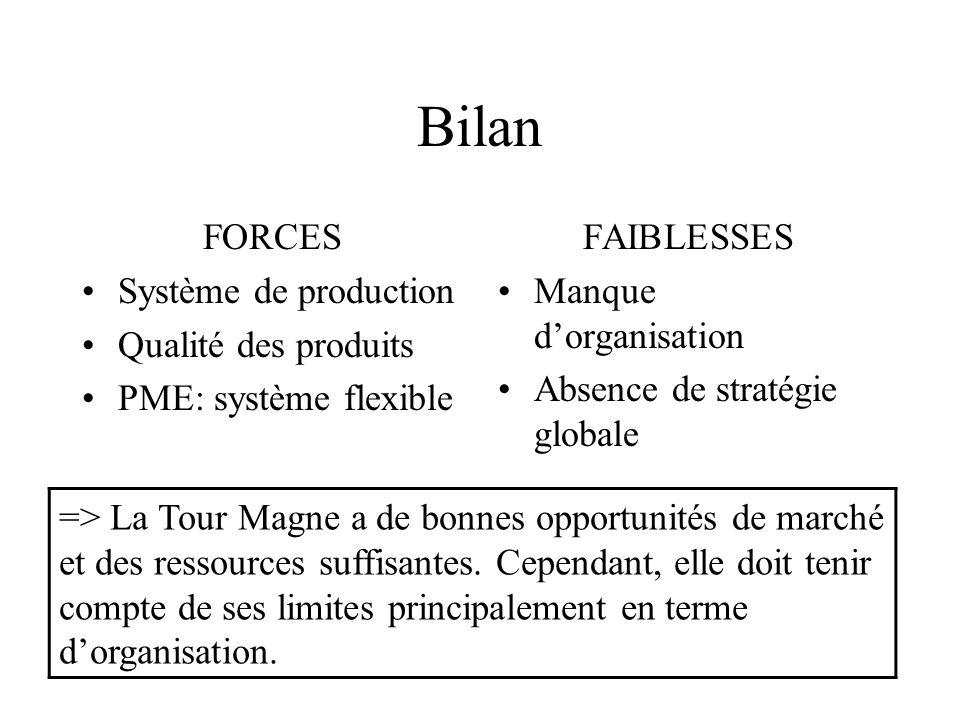 Bilan FORCES Système de production Qualité des produits PME: système flexible FAIBLESSES Manque dorganisation Absence de stratégie globale => La Tour