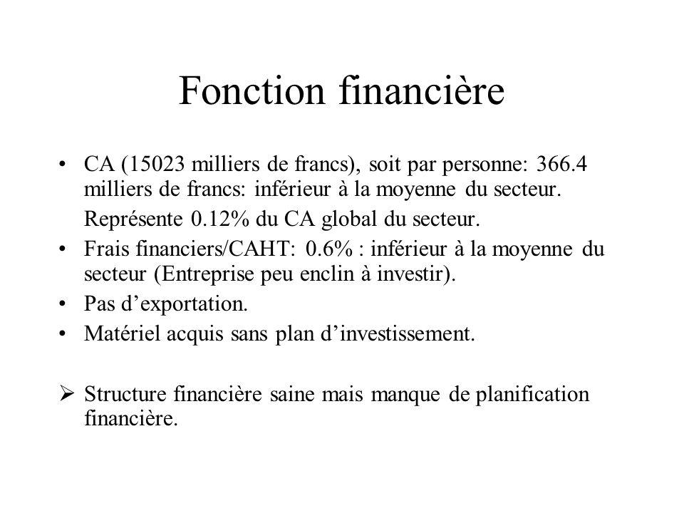 Fonction financière CA (15023 milliers de francs), soit par personne: 366.4 milliers de francs: inférieur à la moyenne du secteur. Représente 0.12% du