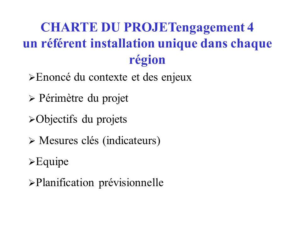 CHARTE DU PROJETengagement 4 un référent installation unique dans chaque région Enoncé du contexte et des enjeux Périmètre du projet Objectifs du proj