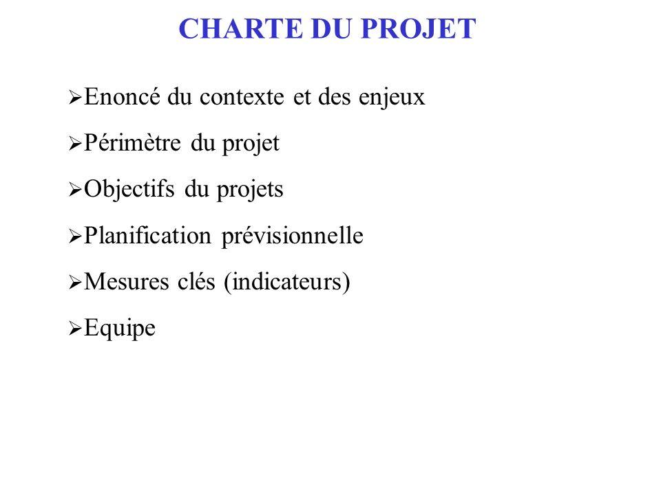 CHARTE DU PROJET Enoncé du contexte et des enjeux Périmètre du projet Objectifs du projets Planification prévisionnelle Mesures clés (indicateurs) Equ