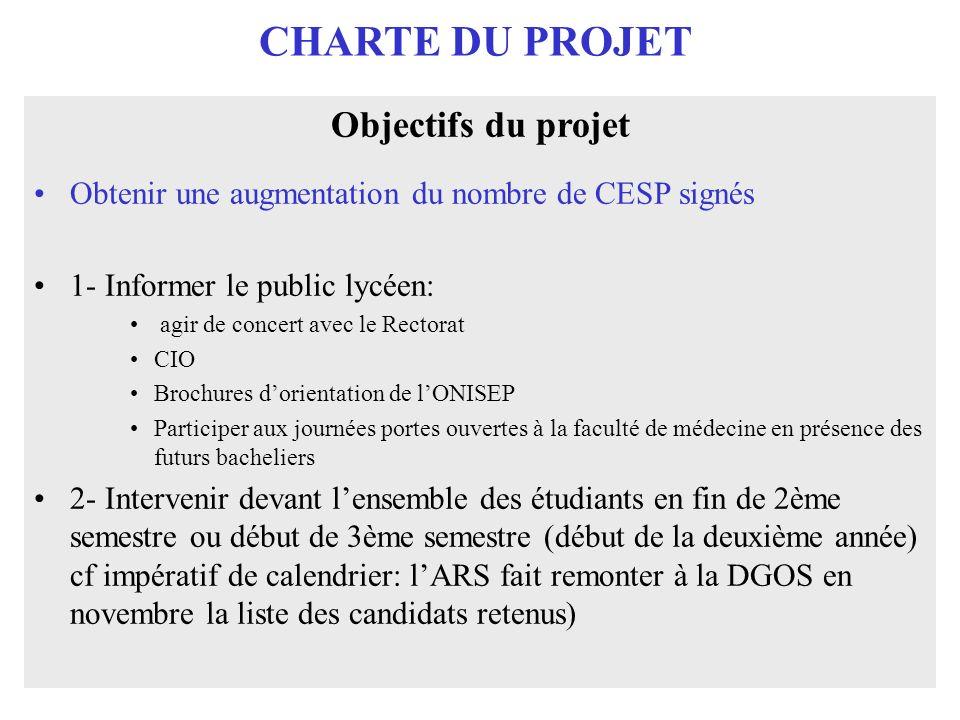 CHARTE DU PROJET Objectifs du projet Obtenir une augmentation du nombre de CESP signés 1- Informer le public lycéen: agir de concert avec le Rectorat