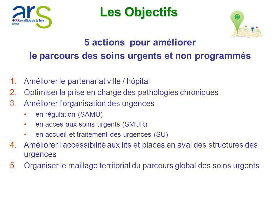 Les Objectifs 5 actions pour améliorer le parcours des soins urgents et non programmés 1.Améliorer le partenariat ville / hôpital 2.Optimiser la prise
