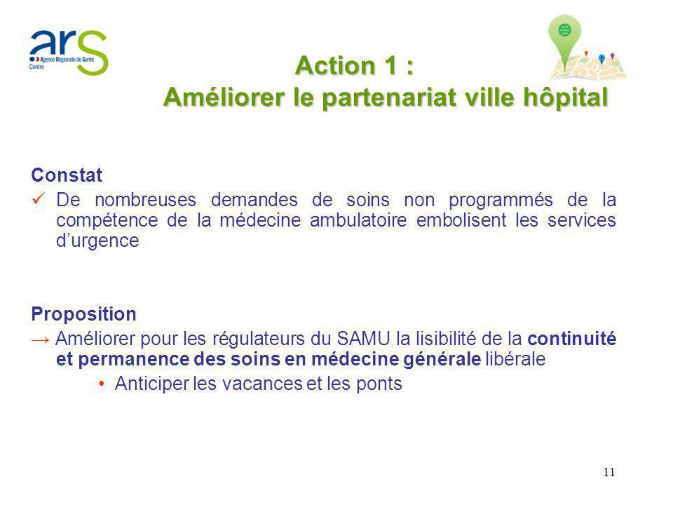 11 Action 1 : Améliorer le partenariat ville hôpital Constat De nombreuses demandes de soins non programmés de la compétence de la médecine ambulatoir