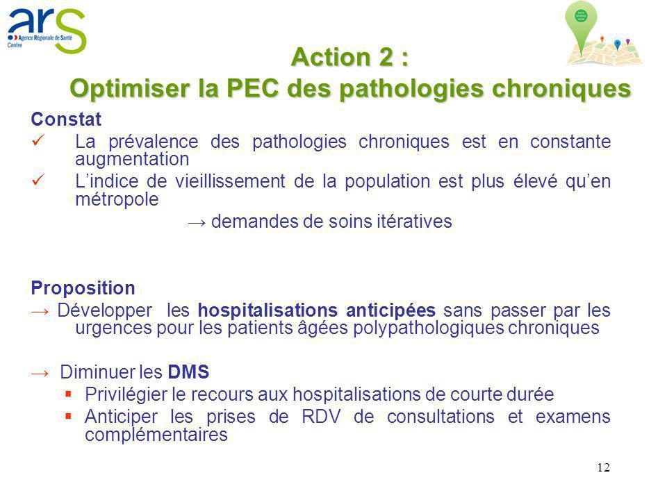 12 Action 2 : Optimiser la PEC des pathologies chroniques Constat La prévalence des pathologies chroniques est en constante augmentation Lindice de vi