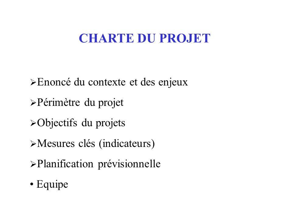 CHARTE DU PROJET Enoncé du contexte et des enjeux Périmètre du projet Objectifs du projets Mesures clés (indicateurs) Planification prévisionnelle Equ