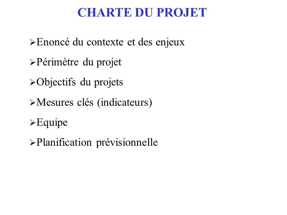 CHARTE DU PROJET Enoncé du contexte et des enjeux Périmètre du projet Objectifs du projets Mesures clés (indicateurs) Equipe Planification prévisionnelle
